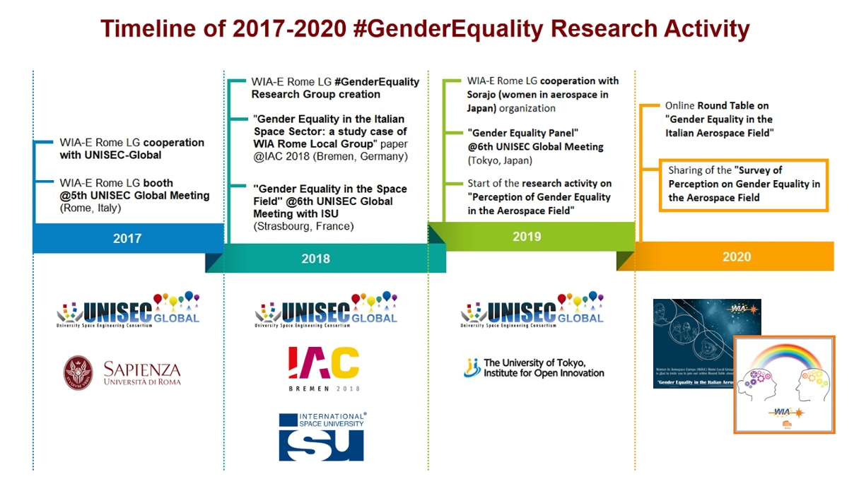 """Gender Inequality Perception"" Survey: Deadline Postponed"